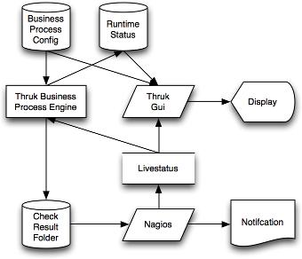 Thruk - Business Process